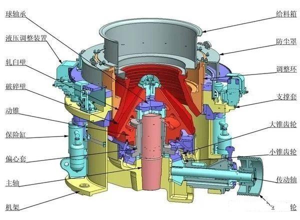 <b>液压圆锥破碎机调整环跳动、机架摆动!异常振动的11个原因分析</b>