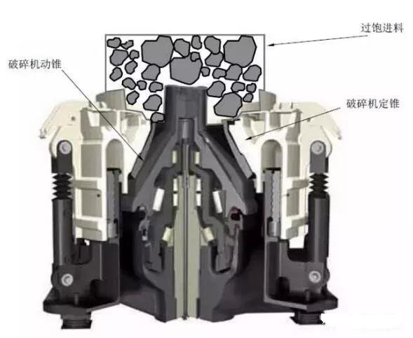 <b>如何提高圆锥破碎机产能?11个方法让你的圆锥破产能最大化</b>