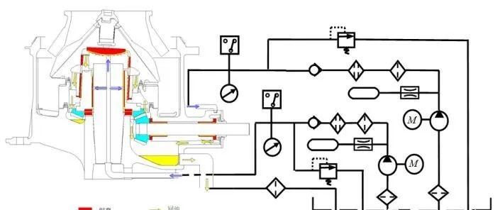 <b>圆锥破碎机润滑油路包括哪些步骤以及主要润滑部位的特点分析</b>