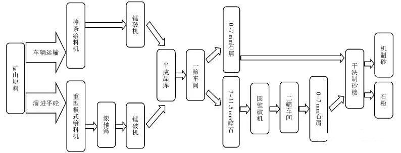 <b>干法制砂生产效果的6个影响因素、优势及案例分析</b>